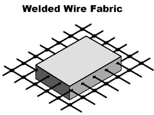 Ilustração de tela soldada para concreto